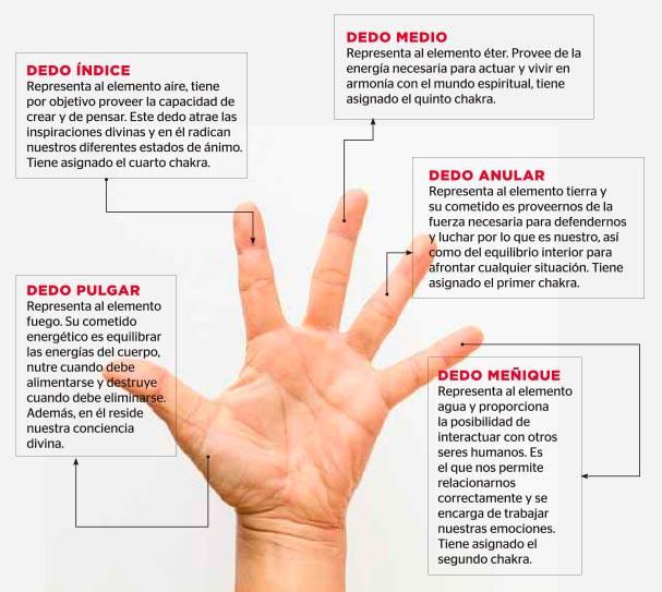 mudras-dedos